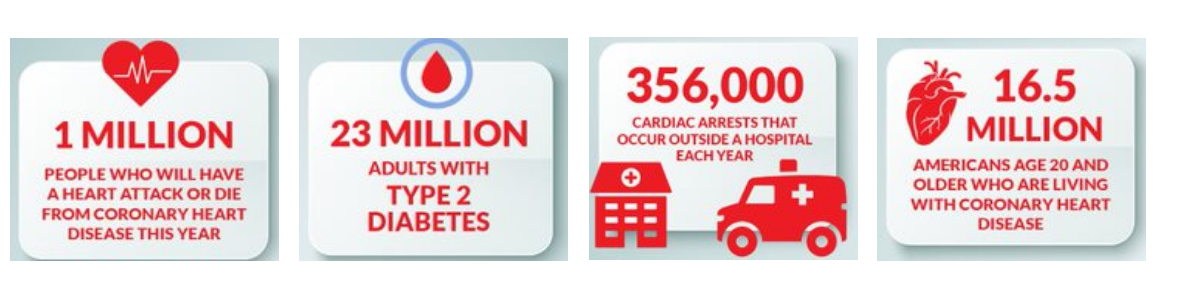 Infographics recognizing 1 million people who will have a heart attack this year, 23 million adults with Type 2 diabetes, cardiac arrests outside hospitals, and Americans under age 20 living with coronary heart disease.